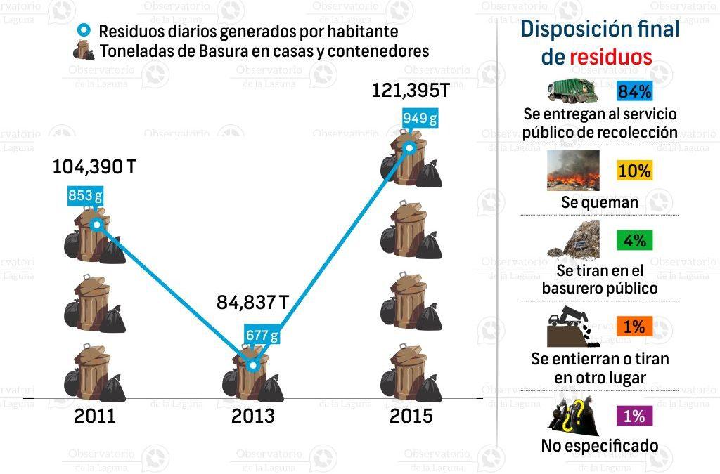 Residuos sólidos urbanos en Gómez Palacio 2011-2015