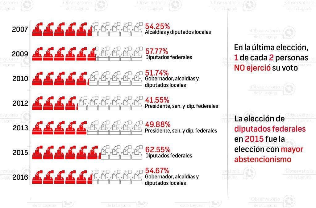 Abstencionismo electoral en Gómez Palacio 2007-2016