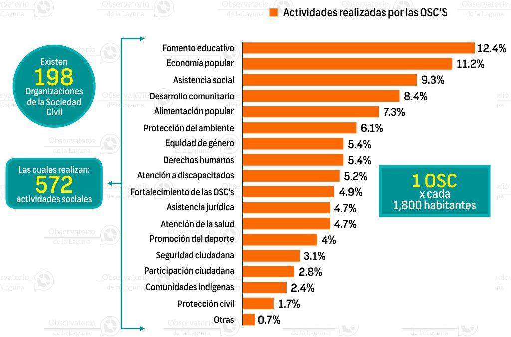 Organizaciones de la sociedad civil en Gómez Palacio 2016