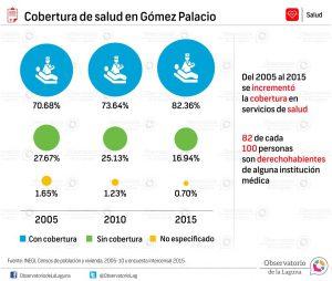 Cobertura de salud en Gómez Palacio 2005-2015