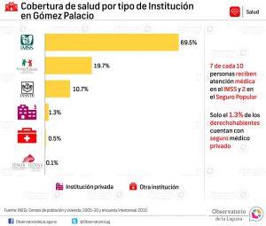 Cobertura de salud por tipo de Institución en Gómez Palacio 2005-2015