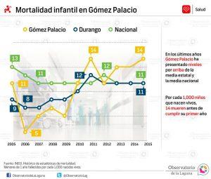 Mortalidad infantil en Gómez Palacio 2005-2015