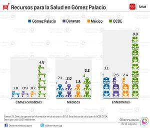 Recursos para la Salud en Gómez Palacio 2014-2015