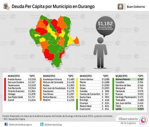 Deuda per cápita por municipio en Durango 2015