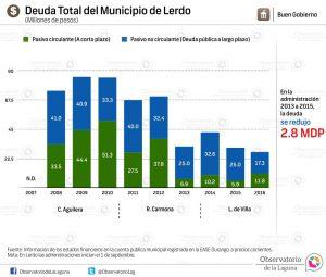 Deuda Total del Municipio de Lerdo 2007-2016