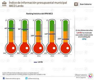Índice de información presupuestal municipal IMCO Lerdo 2012-2016