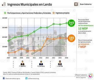 Ingresos Municipales en Lerdo 2007-2016