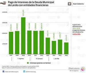 Pago de Intereses de la Deuda Municipal de Lerdo con entidades financieras 2007-2016