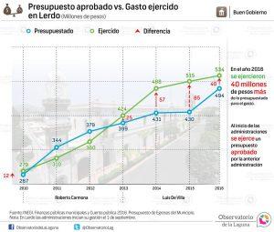 Presupuesto aprobado vs. Gasto ejercido en Lerdo 2010-2016