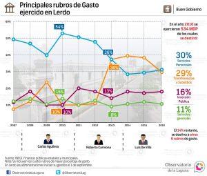 Principales rubros de Gasto ejercido en Lerdo 2007-2016
