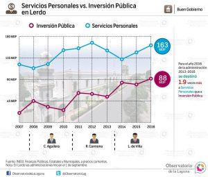 Servicios Personales vs. Inversión Pública en Lerdo 2007-2016