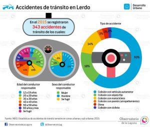Accidentes de tránsito en Lerdo 2015