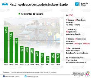 Histórico de accidentes de tránsito en Lerdo 2005-2015