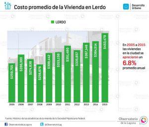 Costo promedio de la Vivienda en Lerdo 2005 -2015