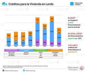 Créditos para la Vivienda en Lerdo 2009-2016*