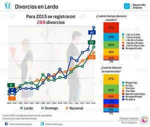 Divorcios en Lerdo 2000-2015