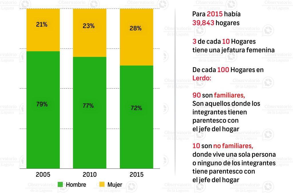 Jefatura de hogar en Lerdo 2015