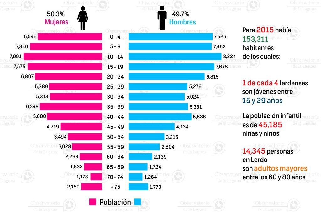 Pirámide poblacional en Lerdo 2015