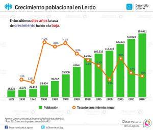 Crecimiento poblacional en Lerdo 1921-2016*