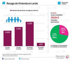 Rezago de Vivienda en Lerdo 2015