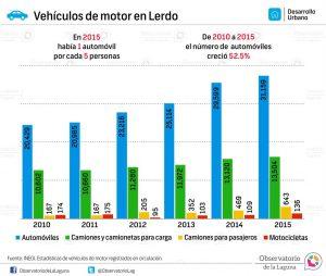 Vehículos de motor en Lerdo 2010-2015