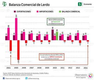 Balanza comercial de Lerdo 2004-2014