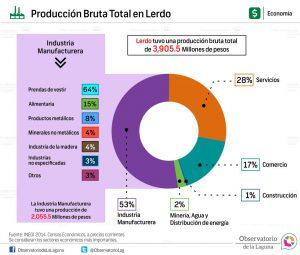 Producción bruta total en Lerdo 2014