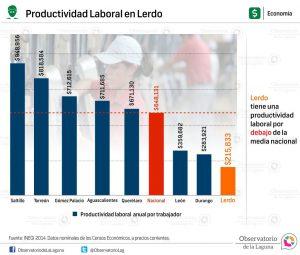 Productividad laboral en Lerdo 2014