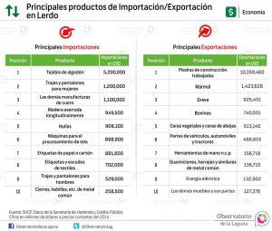 Principales productos de Importación-Exportación en Lerdo 2014