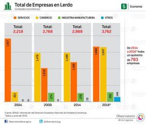 Total de empresas en Lerdo 2004-2016