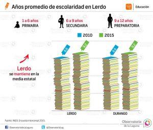 Años promedio de escolaridad en Lerdo 2010-2015