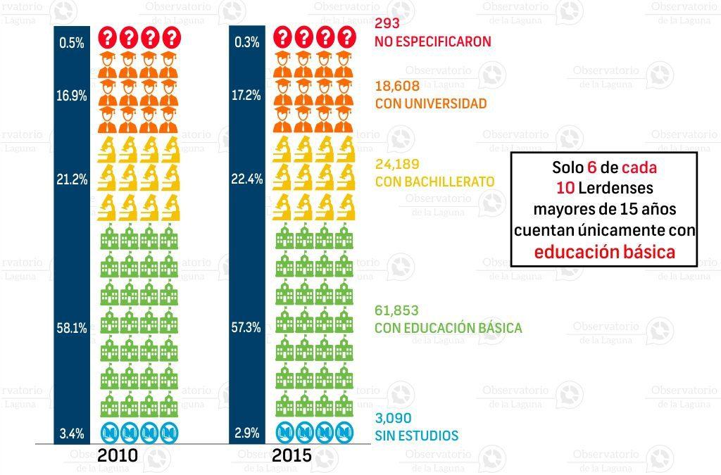 Nivel de escolaridad en Lerdo 2010-2015