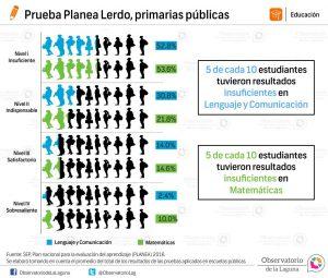 Prueba Planea Lerdo, primarias públicas 2016