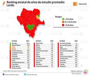 Ranking nacional de años de estudio promedio Lerdo 2015