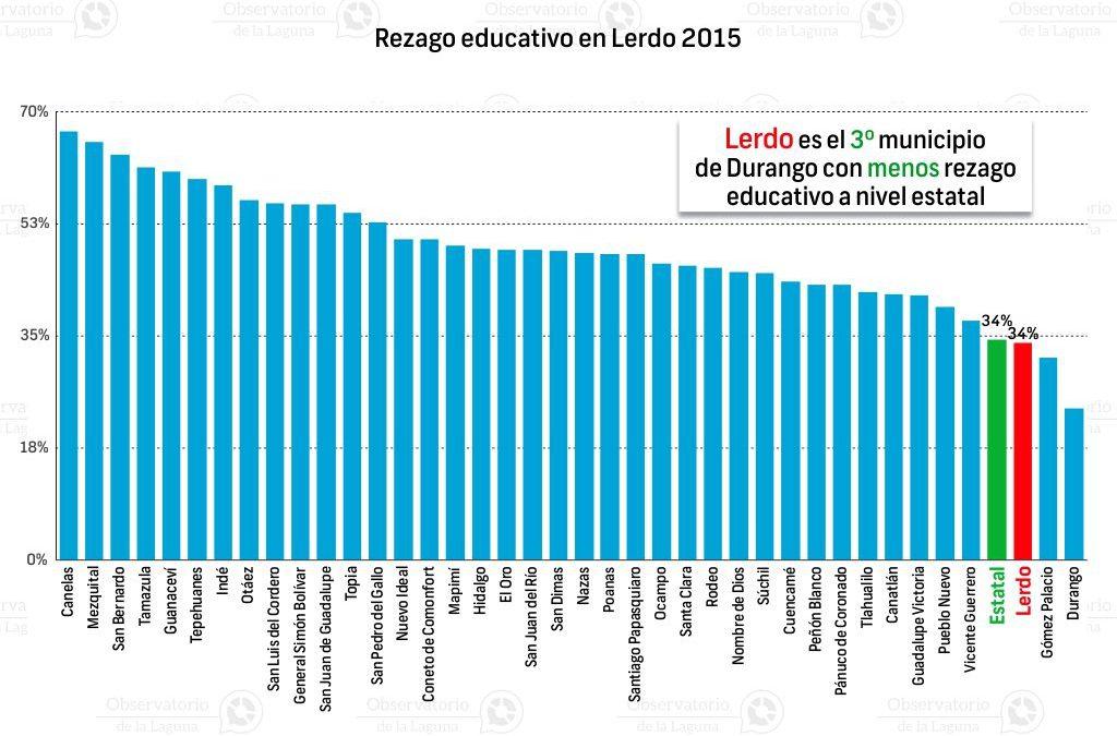 Ranking de rezago educativo a nivel estatal Lerdo 2015