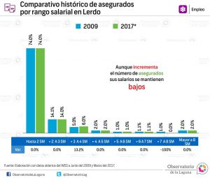 Comparativo histórico de asegurados por rango salarial en Lerdo 2009-2017