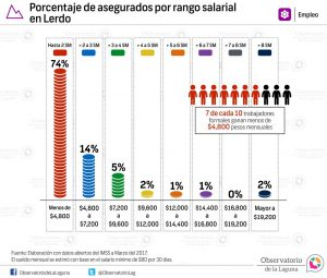 Porcentaje de asegurados por rango salarial en Lerdo 2017