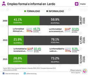 Empleo formal e informal en Lerdo 2000 -2015