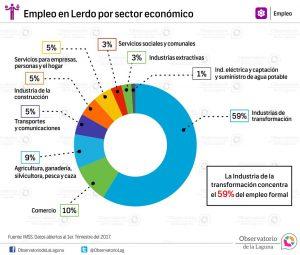 Empleo en Lerdo por sector económico 2017