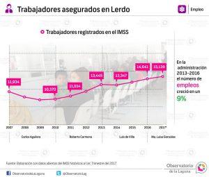 Trabajadores asegurados en Lerdo 2007-2017*