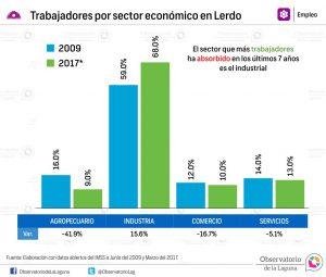 Trabajadores por sector económico en Lerdo 2009-2017