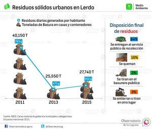 Residuos sólidos urbanos en Lerdo 2011-2015