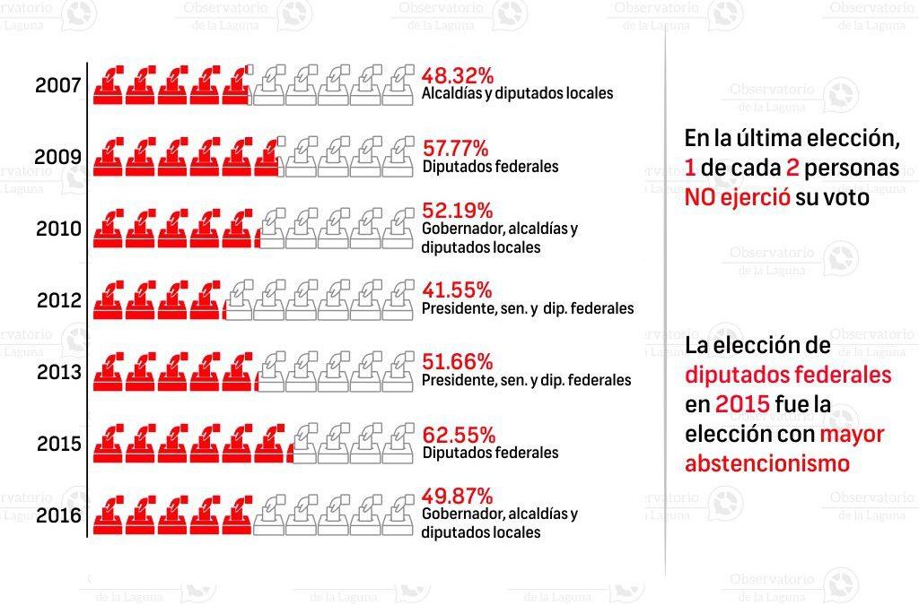 Abstencionismo electoral en Lerdo 2007-2015