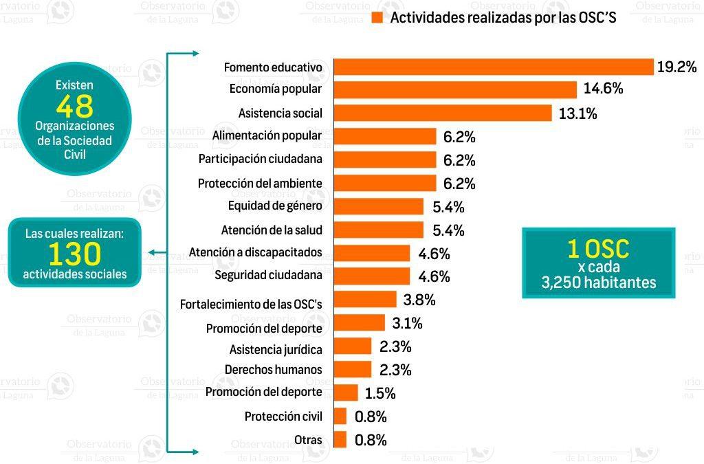 Organizaciones de la sociedad Civil en Lerdo 2016