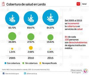 Cobertura de salud en Lerdo 2005-2015