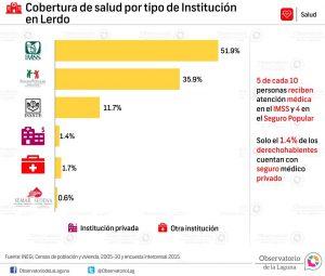 Cobertura de salud por tipo de Institución en Lerdo 2005-2015