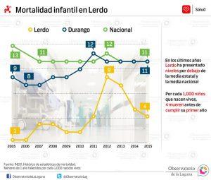 Mortalidad infantil en Lerdo 2005-2015