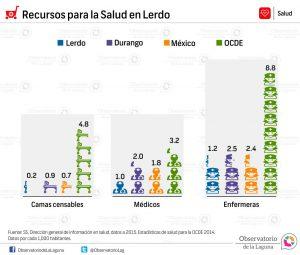 Recursos para la Salud en Lerdo 2014-2015