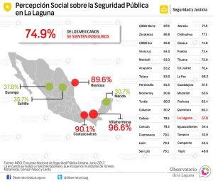 Percepción Social sobre la Seguridad Pública en La Laguna 2017