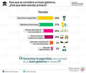 Para que se considere un buen gobierno, ¿Éste qué debe atender primero? Torreón-2016